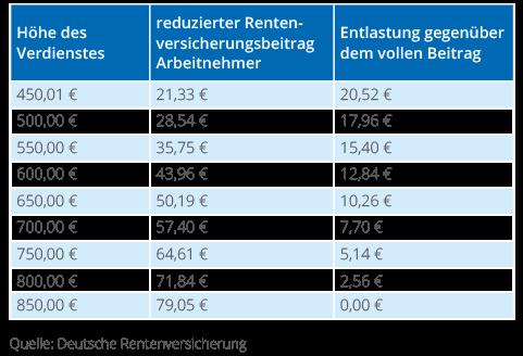 Der 850 Euro Job (Midijob) | Jobmensa